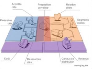 Atelier Business Model